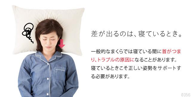 一般のまくらでは首がつまり、トラブルの原因に。寝ているときこそ正しい姿勢をサポートする必要があります。