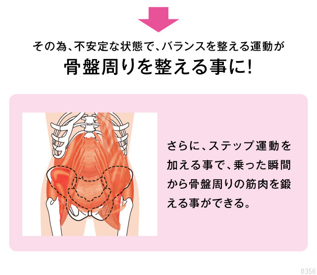 バランスを整える運動が骨盤周りを整え、さらにステップ運動で筋肉を鍛える