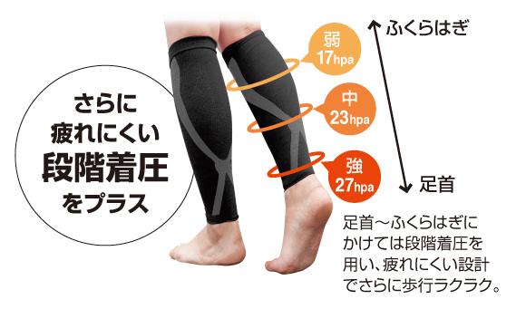 さらに疲れにくい段階着圧をプラス。足首からふくらぎにかけては段階着圧を用い、疲れにくい設計でさらに歩行ラクラク。