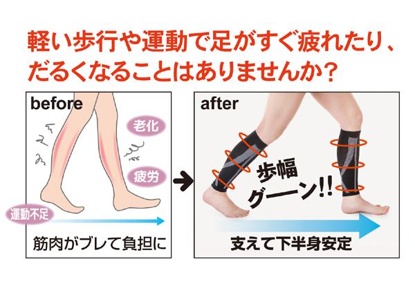 軽い歩行や運動で足がすぐに疲れたり、だるくなることはありませんか?すね・ふくらはぎの筋肉を支えることで疲れさせないから、ぐんぐん歩けます