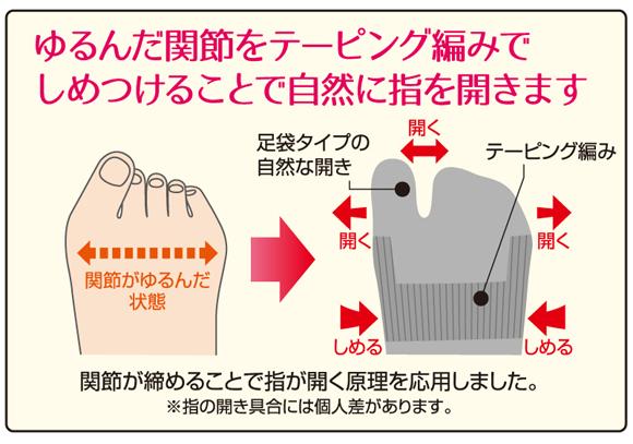 ゆるんだ関節をテーピング編みでしめつけることで自然に指を開きます。関節を締めることで指が開く原理を応用しました