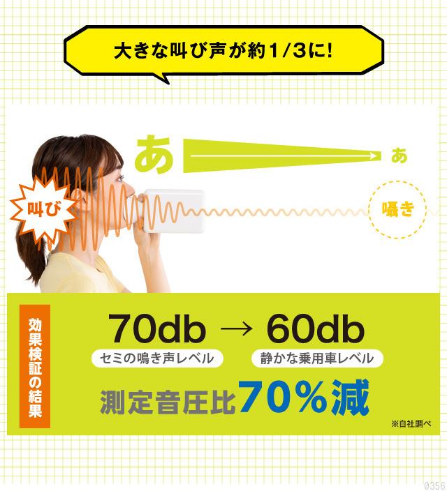 大きな叫び声が約1/3に!効果検証の結果、70%減